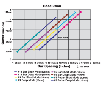 Graph of Rebarscope ranges