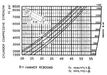 chart for rebound hammer to strength