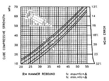 cube rebound hammer chart