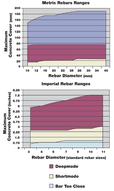 R-Meter MK III maximum concrete cover